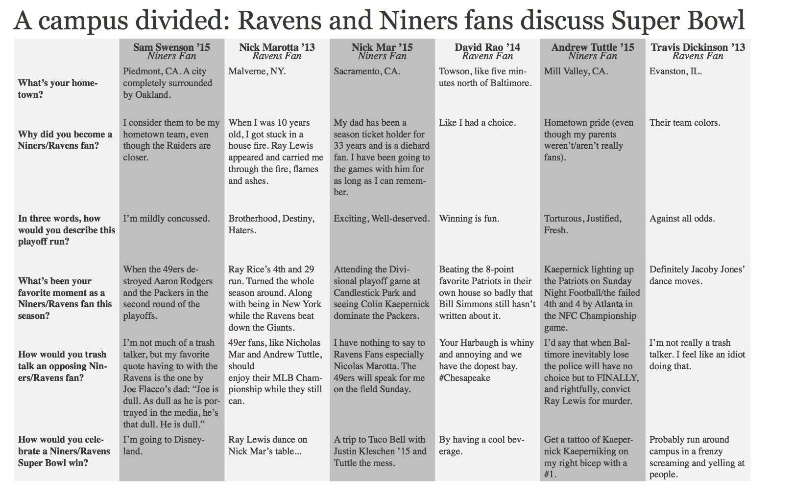 A campus divided: Ravens and Niners fans discuss Super Bowl