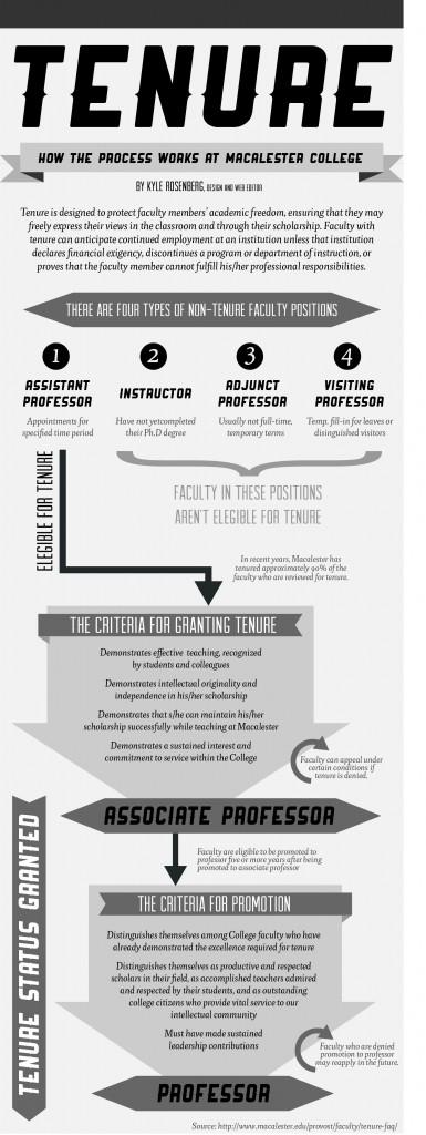 Infographic: visualizing the tenure process