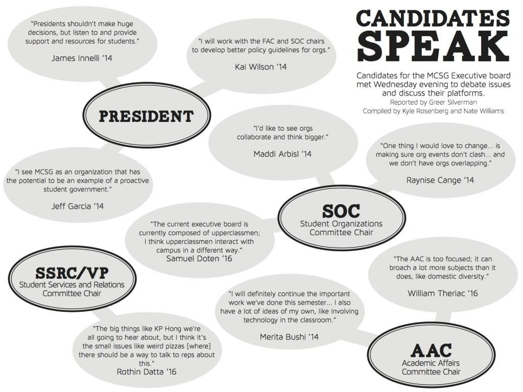 Infographic: MCSG Candidates Speak