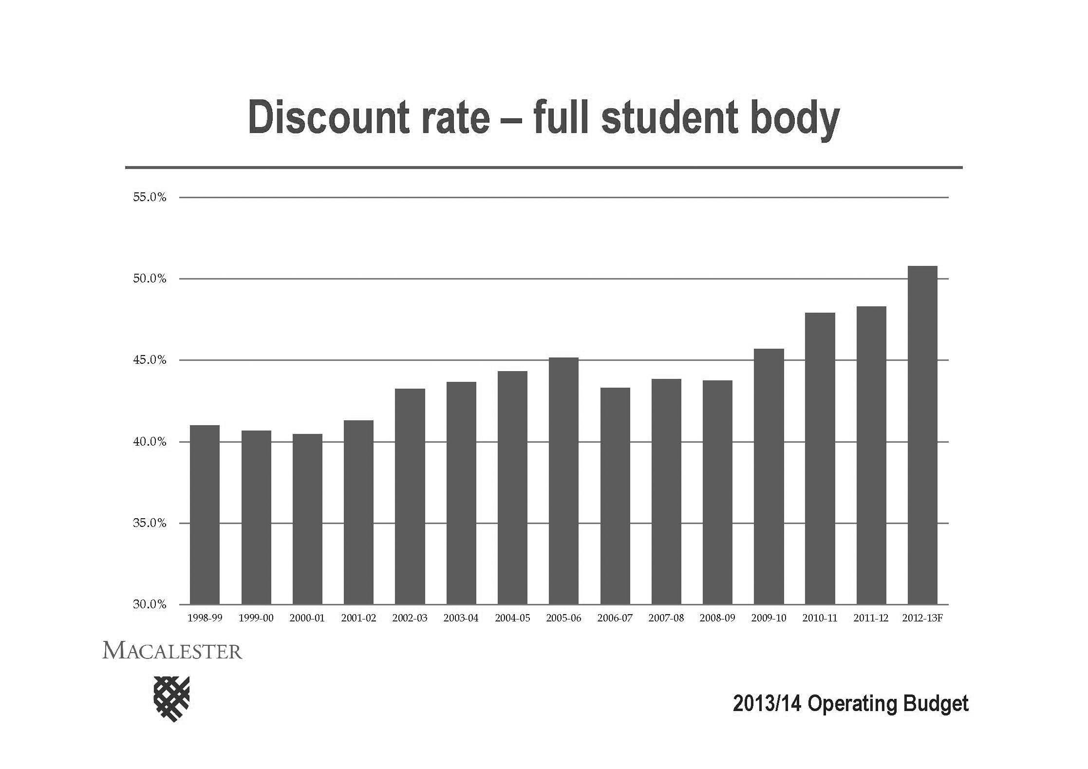 The graph shows the discount rate for the Macalester student body each school year.  The graph appeared in David Wheaton's budget presentation.