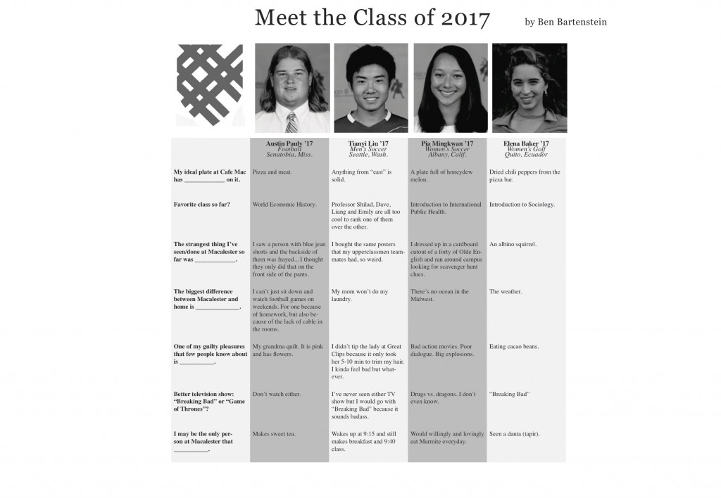 Meet the Class of 2017