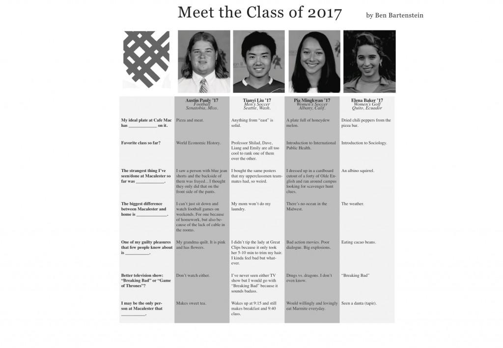 Meet the Class of 2017