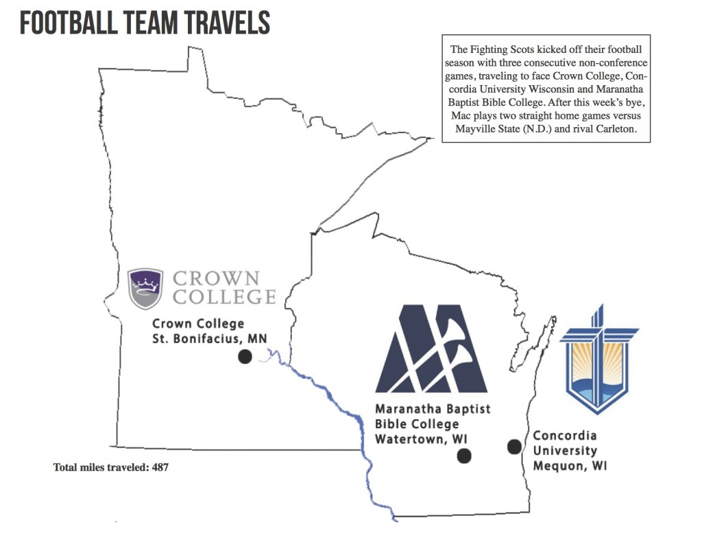 Football Team Travels