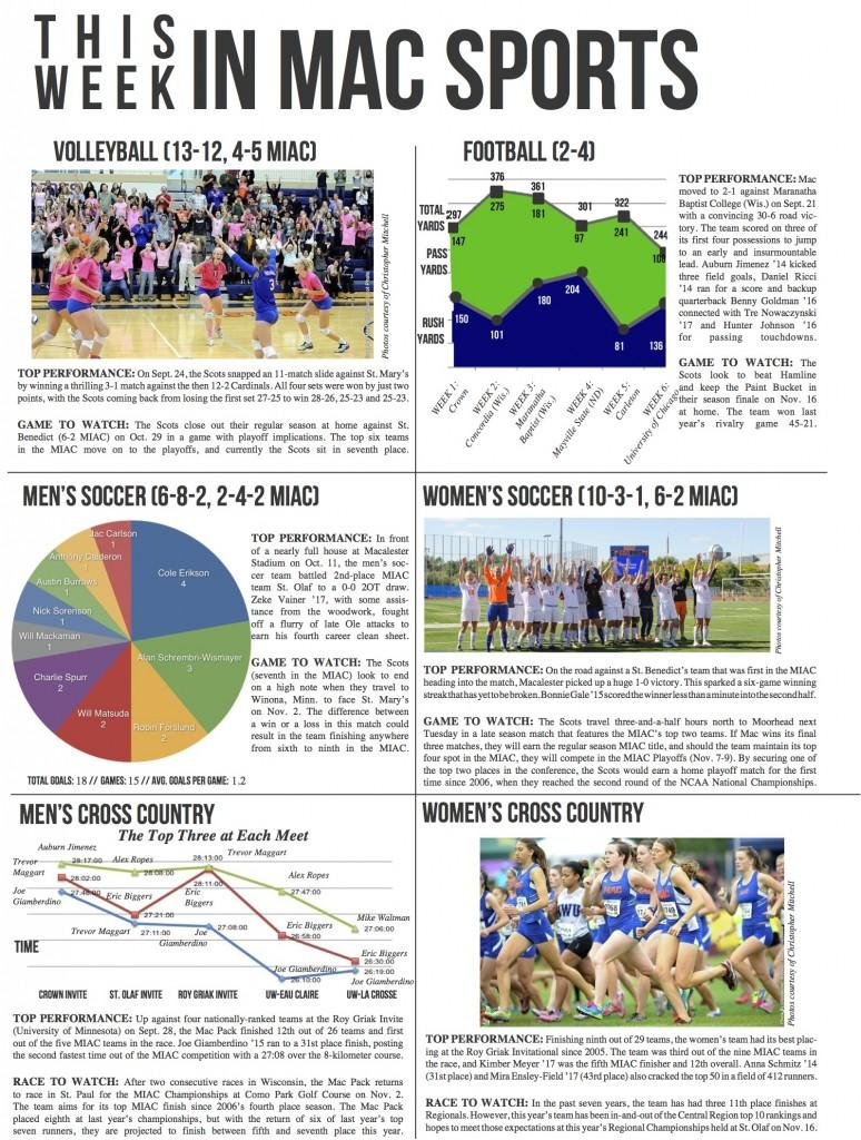 This Week in Mac Sports: Week of October 25