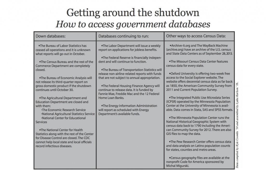 Getting around the shutdown