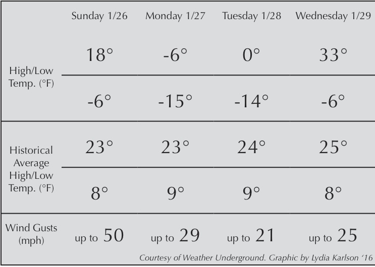 Cold+snap+leads+to+Monday+evening+class+cancellations