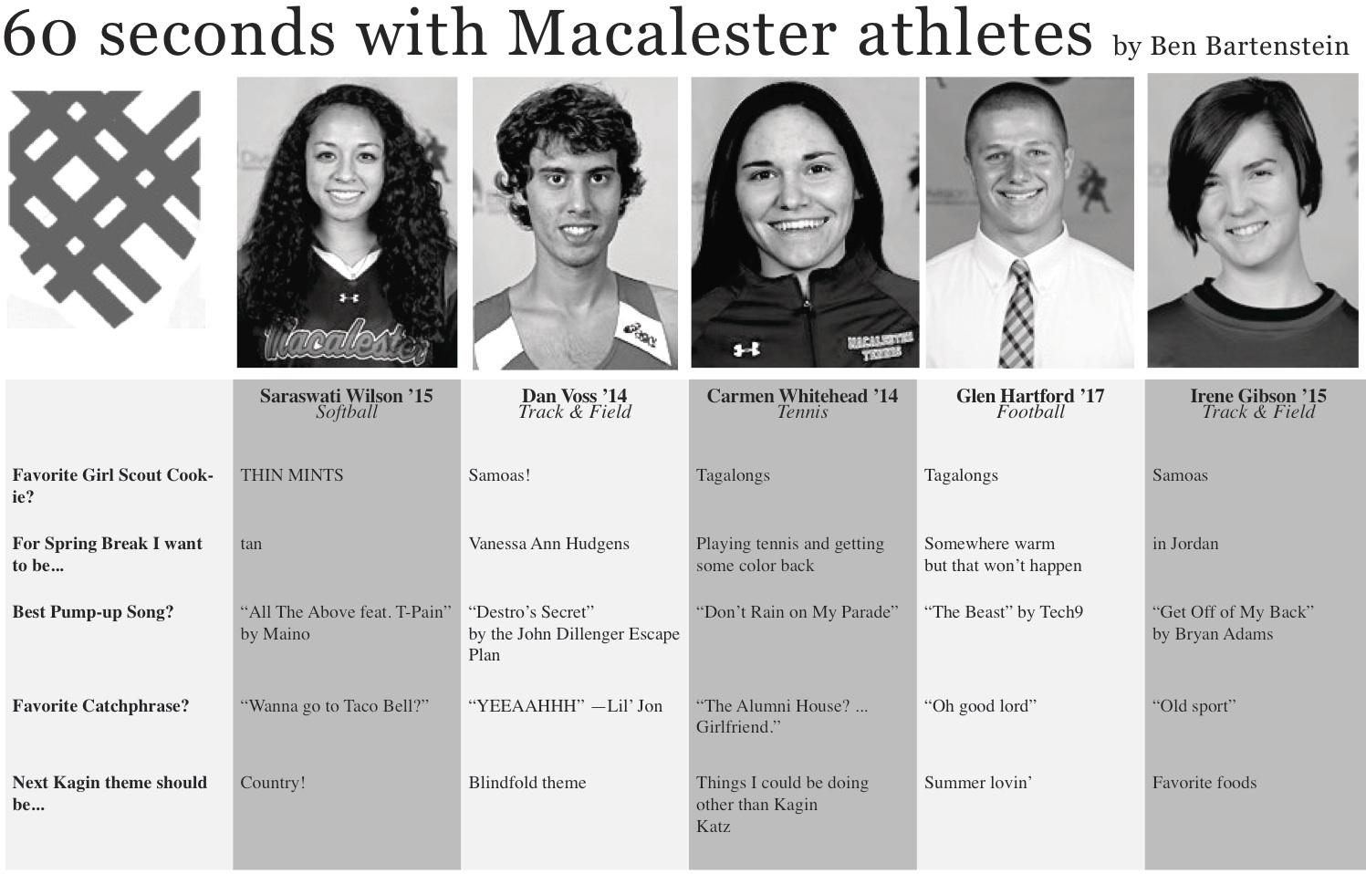 60 Seconds with Macalester Athletes: 3/7/14
