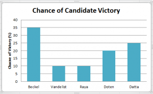 Graph of Averett's first round predictions for MCSG President taken from sagebrushscot.blogspot.com