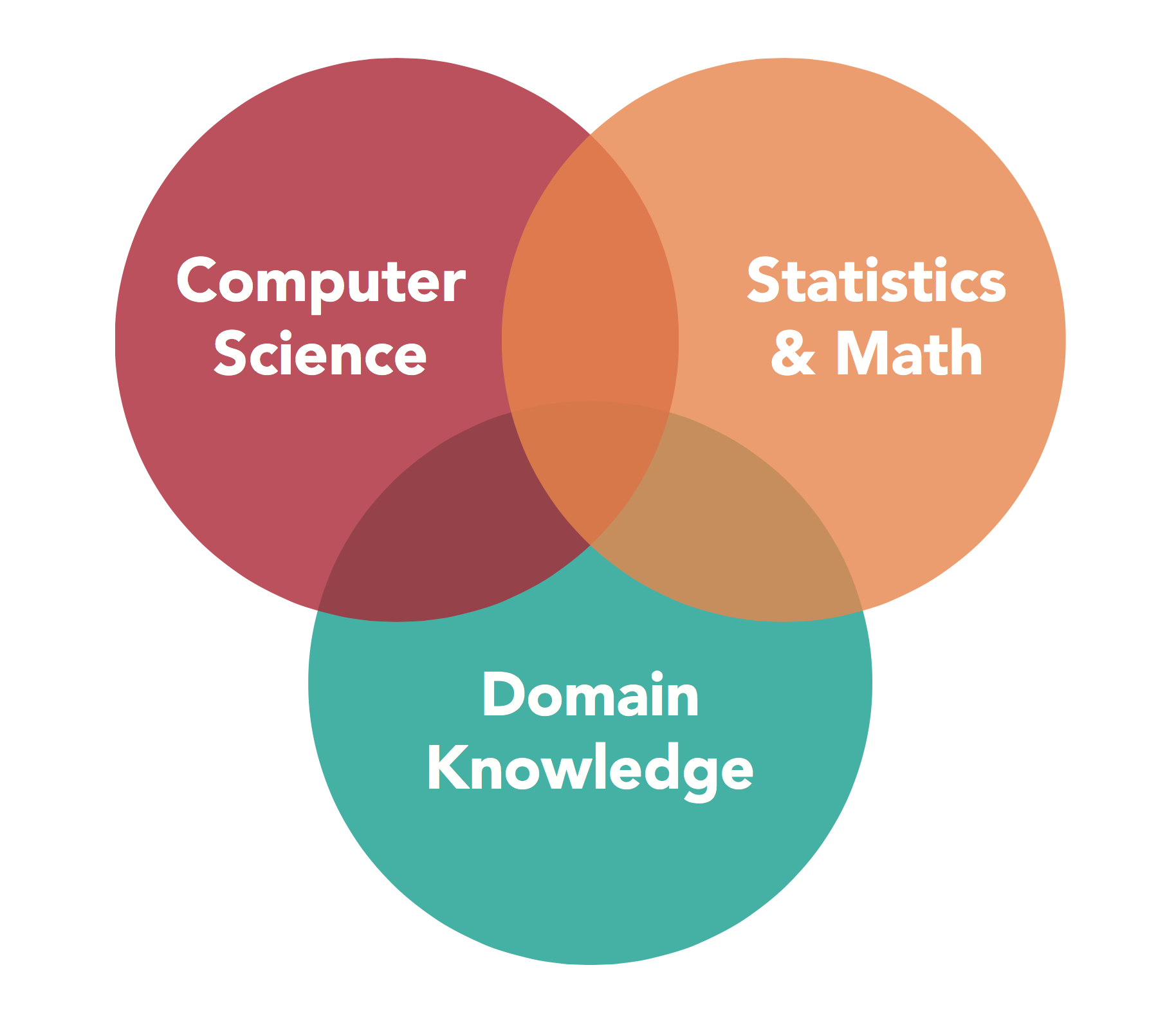 Macalester announces new data science minor