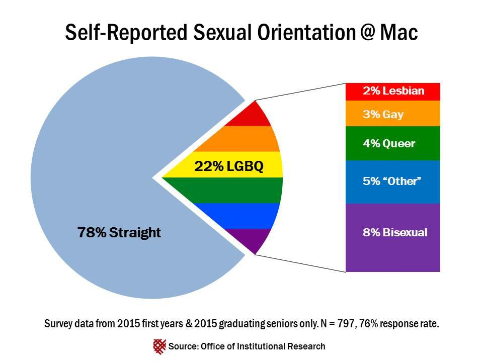 Self Reported Sexual Orientation Graphic