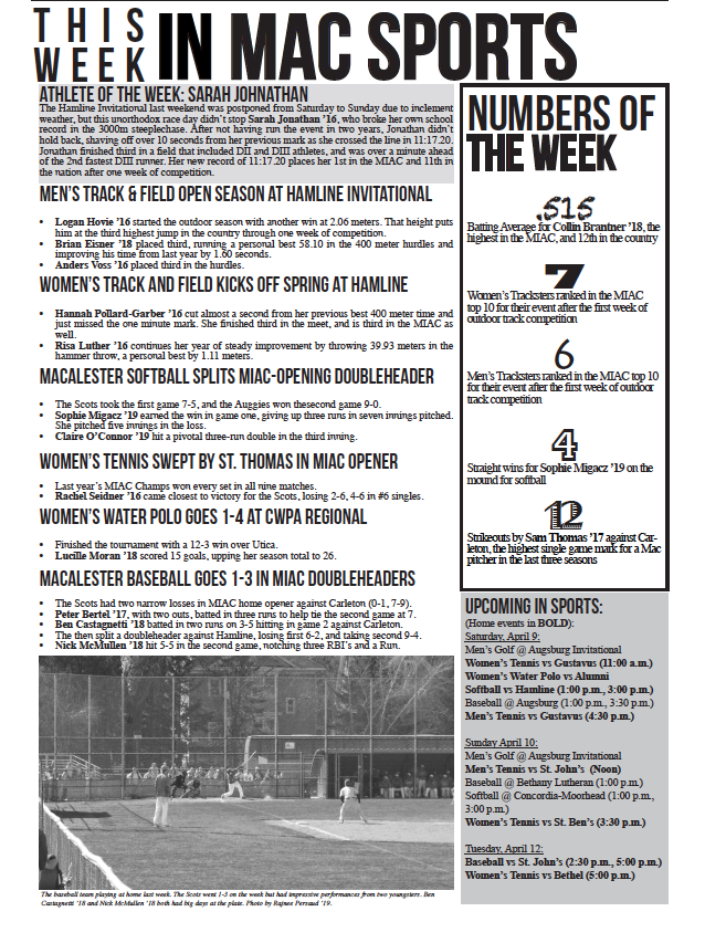 This Week in Mac Sports: 4/8