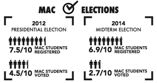 The NSLVE Campus Report on Macalester College reported that, in the 2012 Presidential Election, Mac had a 74.8% voter registration rate among American citizens.  However, only 45.5% of Mac students voted in that election. In the 2014, 68.6% registered, and a meager 27.75% voted. Despite having a reputation of being politically active, Macalester had comparable voter turnout to private and public bachelor's institutions in 2012. In 2014, Mac beat out other institutions with 27.7% of students voting, compared to the all institution average of 18.8%. Data courtesy of Professor Karen Saxe. Graphic by Will Milch '19.
