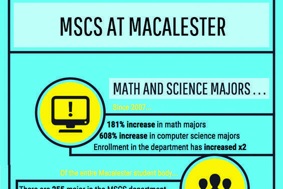 Increased demand for math, computer science strains resources