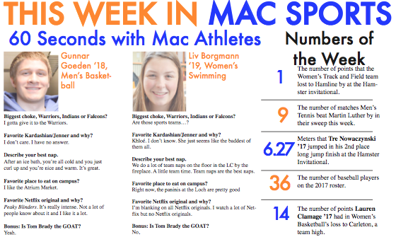 This Week in Mac Sports: 2/10