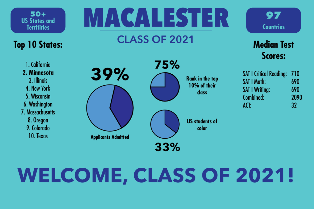 Class of 2021 includes QuestBridge applicants, matches recent trends
