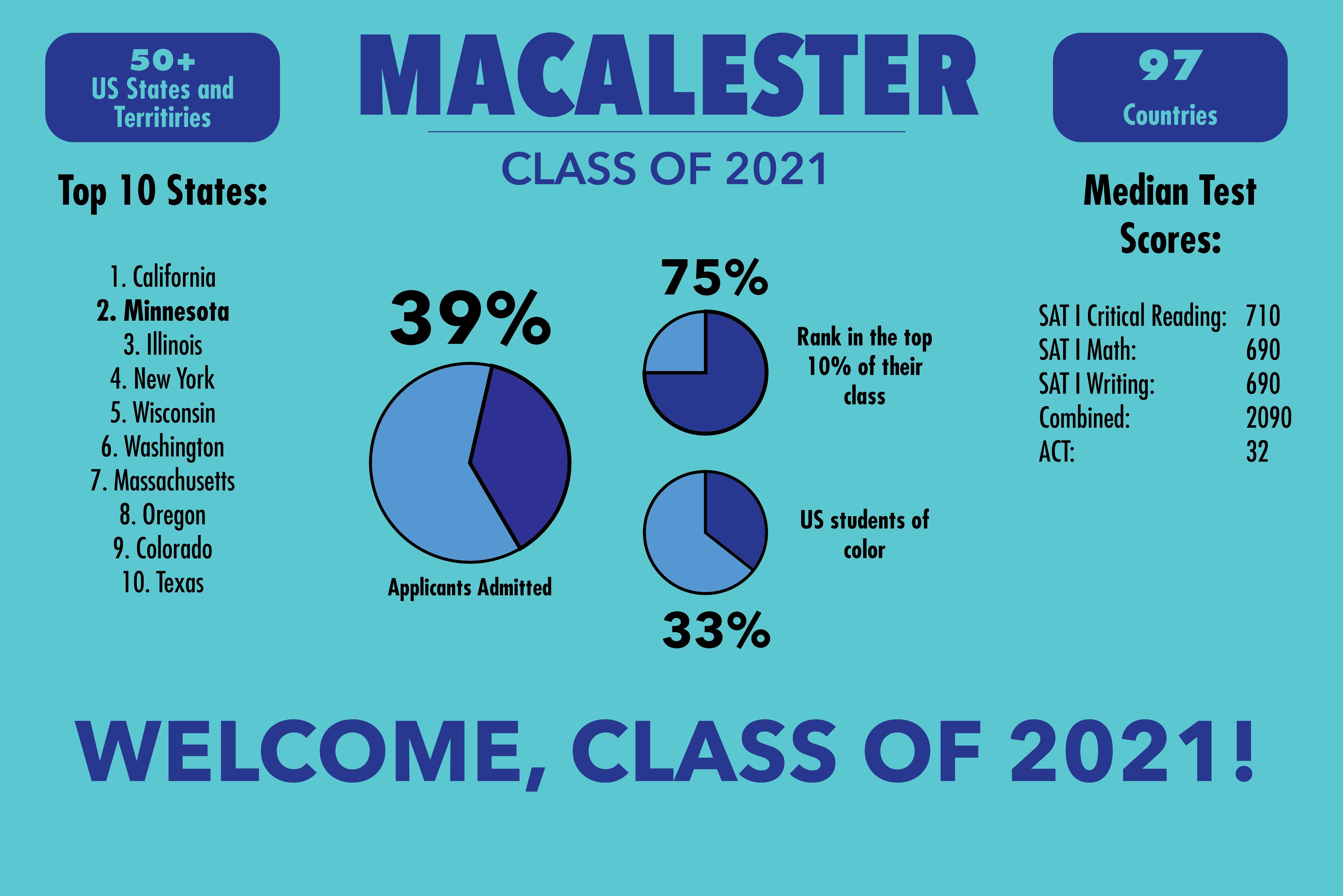 Class of 2021 includes QuestBridge applicants, matches recent trends