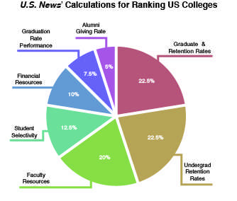 Macalester falls in national college rankings,  administration responds