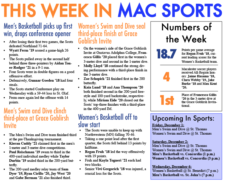 This Week in Mac Sports: 12/1