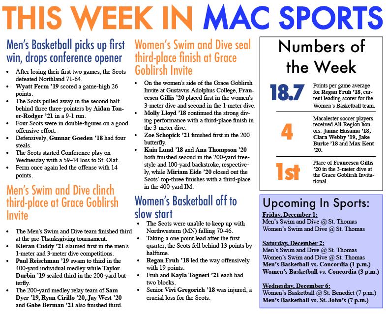 This+Week+in+Mac+Sports%3A+12%2F1