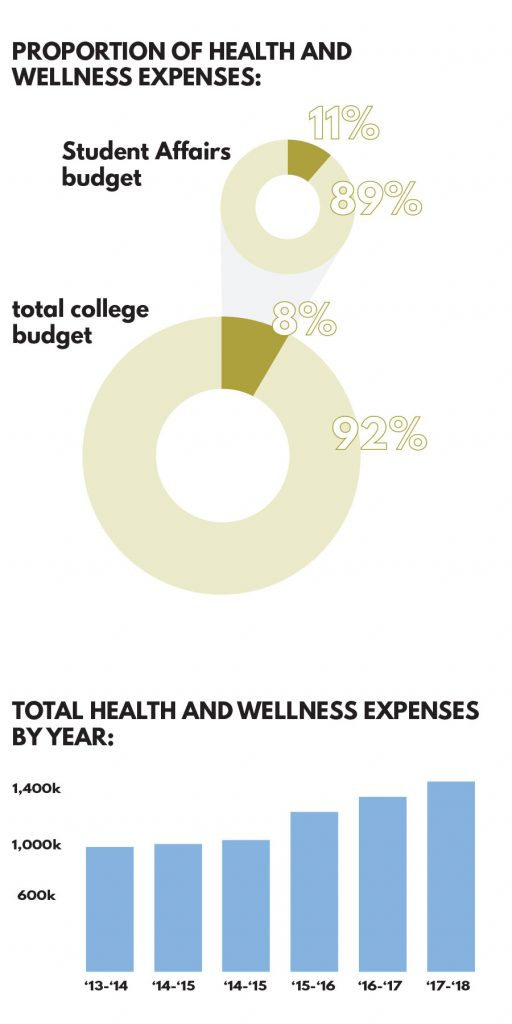 Health and Wellness center evolves through criticism -The Mac Weekly
