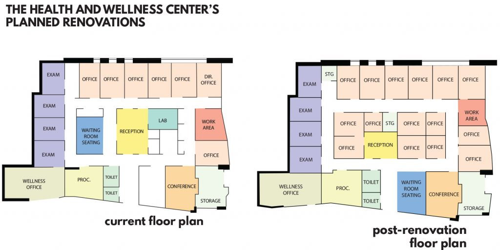 Health and Wellness Center evolves through student criticism