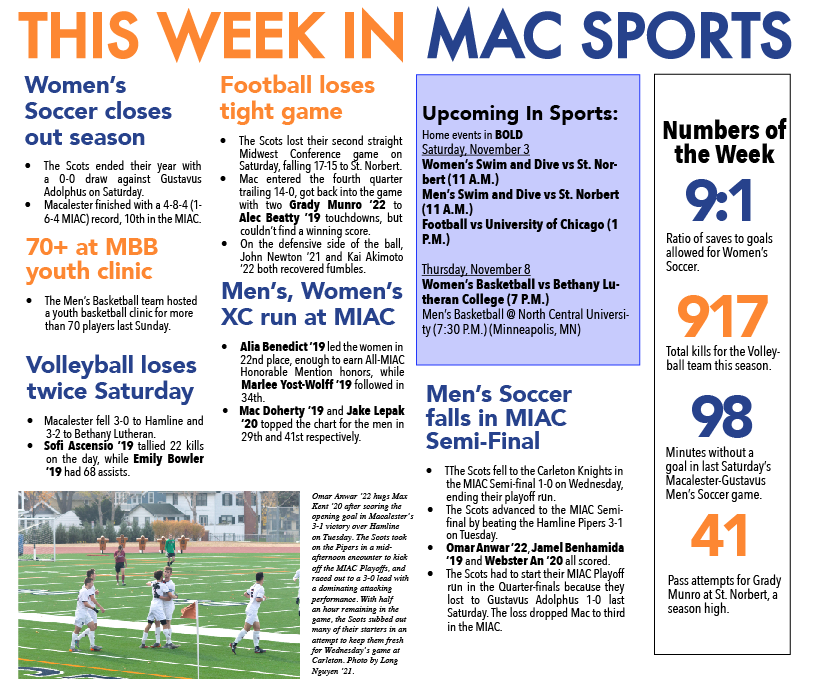 This Week in Mac Sports 11/2/18