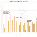 Sustainability Office's Zero Waste by 2020 initiative faces challenges