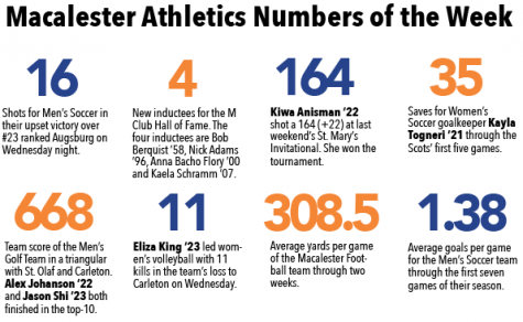 Macalester sports teams compete over winter break