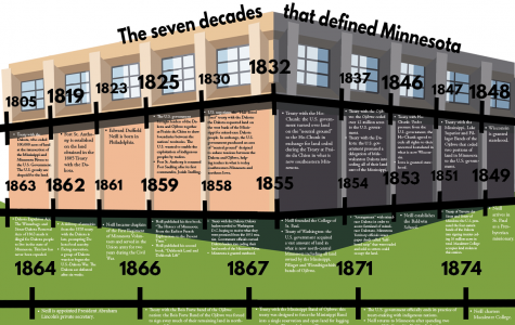 The seven decades that defined Minnesota: A timeline
