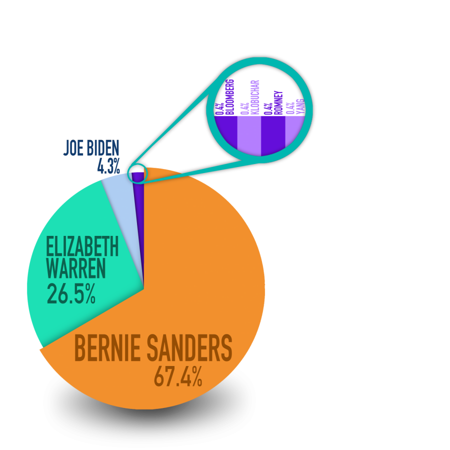 Macalester students who voted at Macalester Plymouth United Church largely  preferred Sen. Bernie Sanders (I-VT).  Graphic by Katherine Irving '22